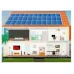 Como Funciona Energia Solar Fotovoltaica W28 Engenharia _