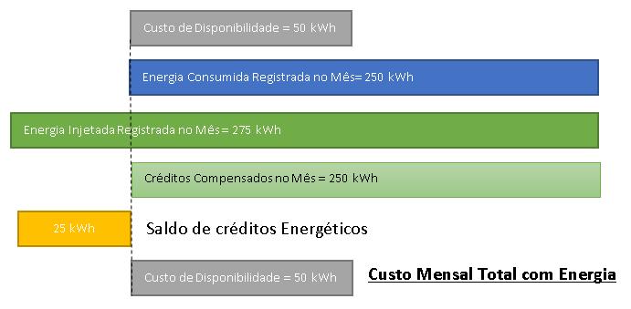 W28 Engenharia - Custo de Disponibilidade - Figura 1 – Geração dos créditos energéticos