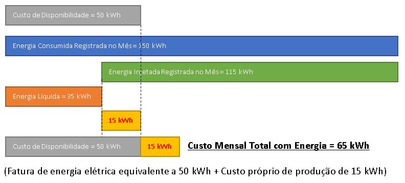 Figura 2 – Energia Líquida menor do que o Custo de Disponibilidade
