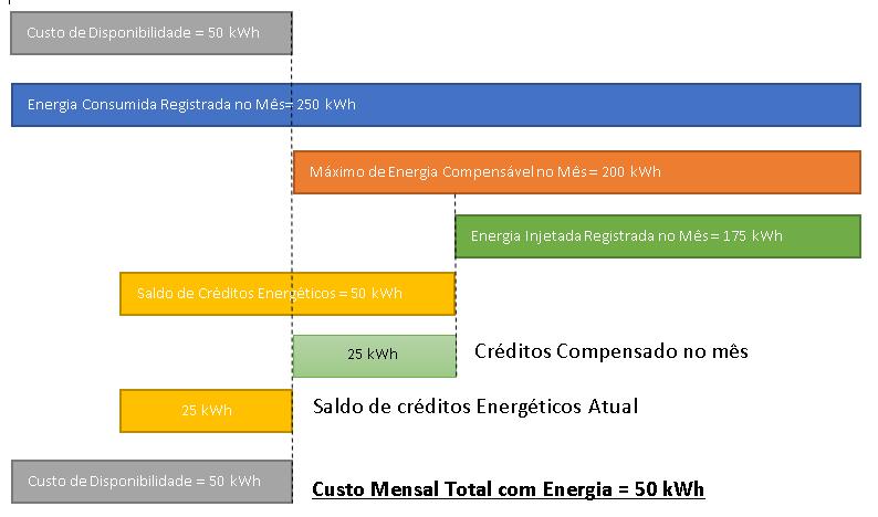Figura 3 – Compensação do saldo de créditos energéticos