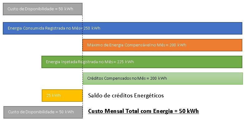Figura 4 – Proposta de alteração da linha de corte para geração dos créditos energéticos