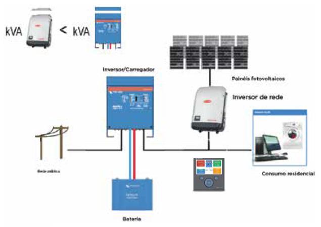 W28 Engenharia - Solução Híbrida - Configuração HUB 2